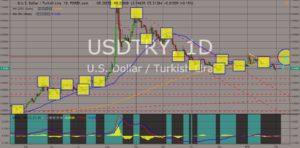 USDTRY chart