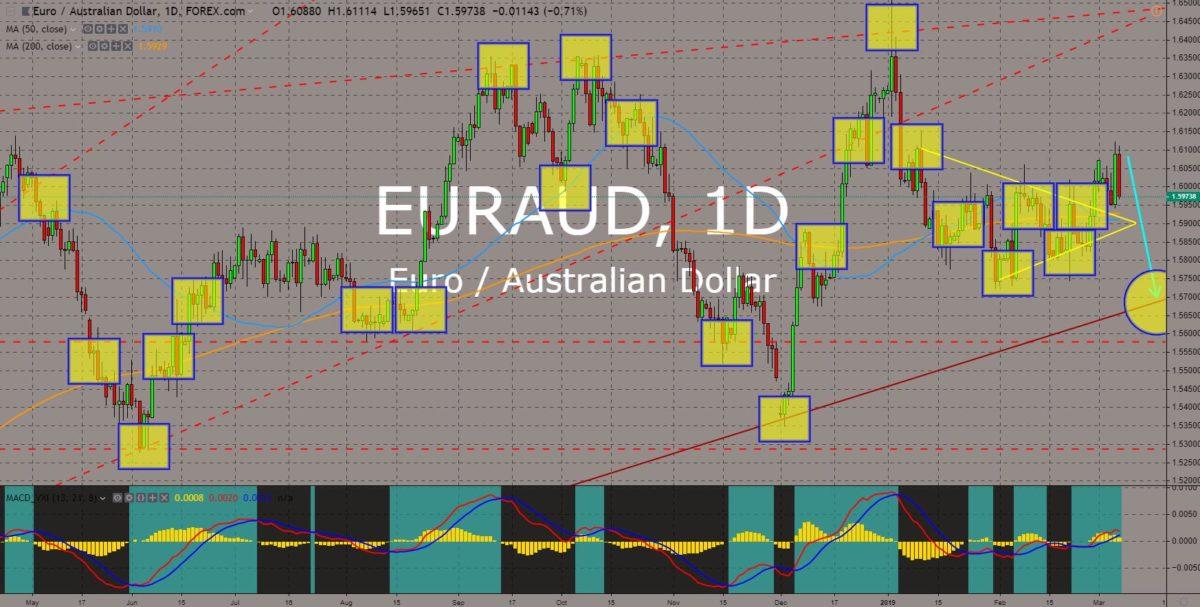 EURAUD chart