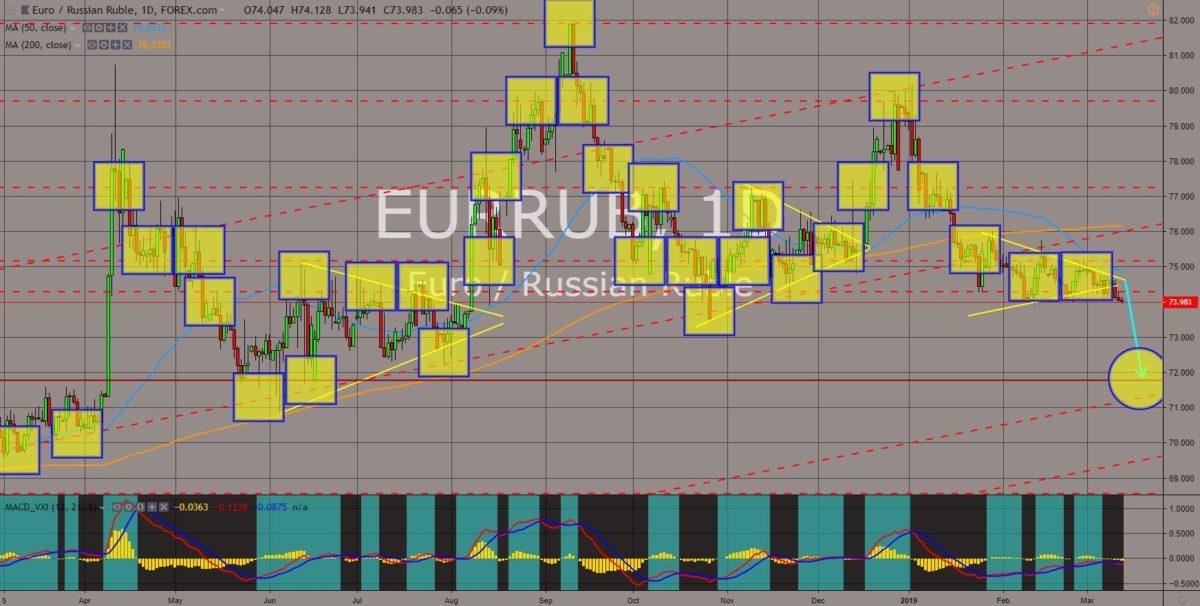 EURRUB chart