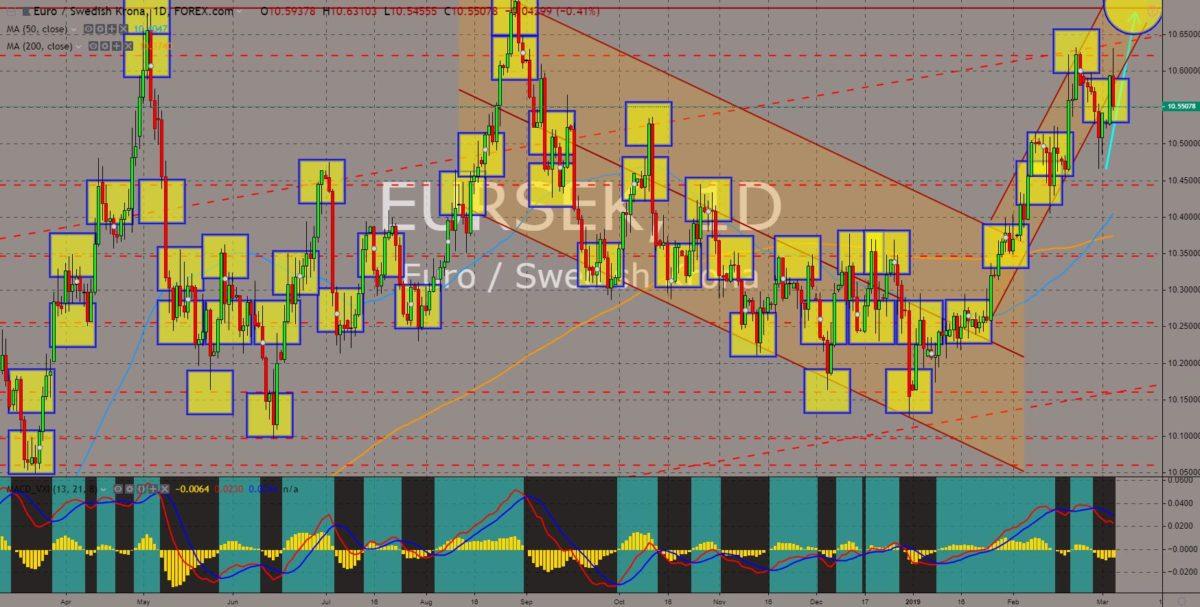 EURSEK chart