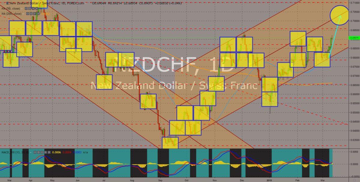 NZDCHF chart