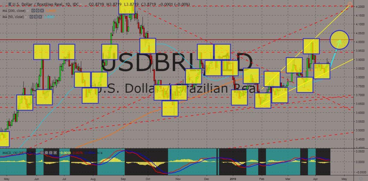 USDBRL chart